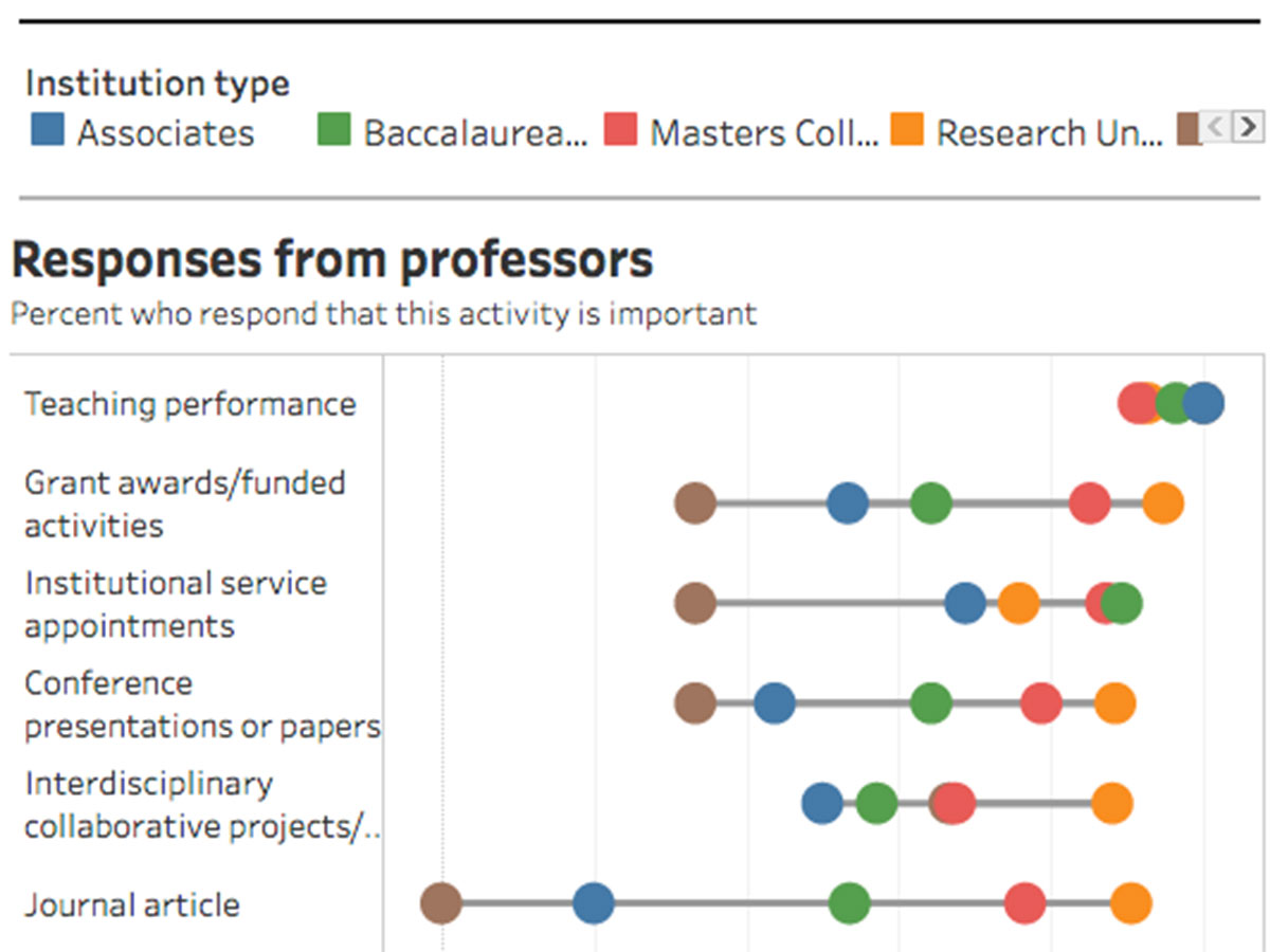 Faculty Census 2018: Data on Design Professionals in Academia