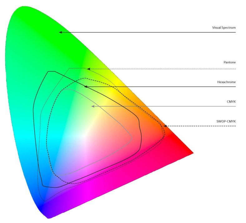 gamut-diagramprint