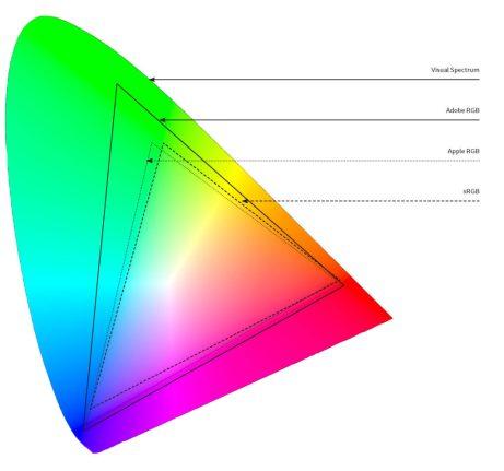 gamut-diagramrgb