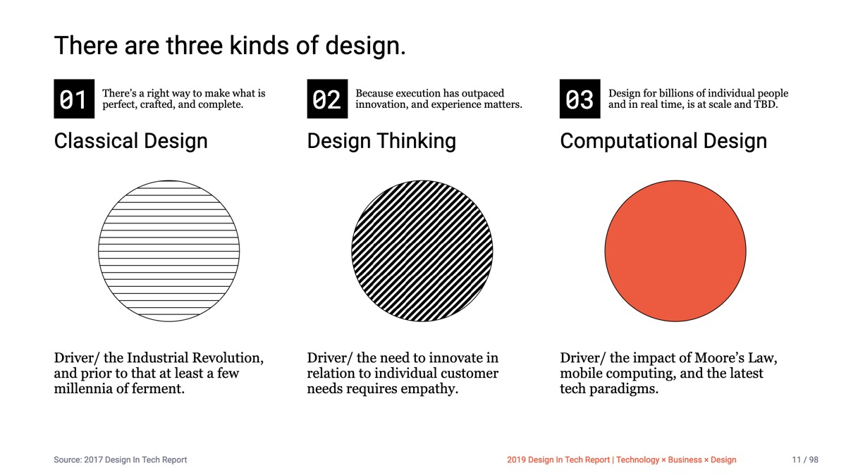 📱Design in Tech Report 2019 | Section 1 | TBD = Tech × Business × Design