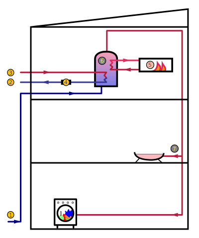 gas vs  electric bosch tankless water heater