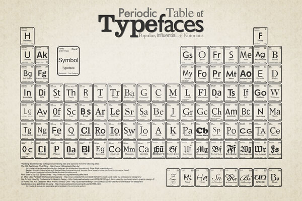 Periodic Table of Typefaces Design Inspiration