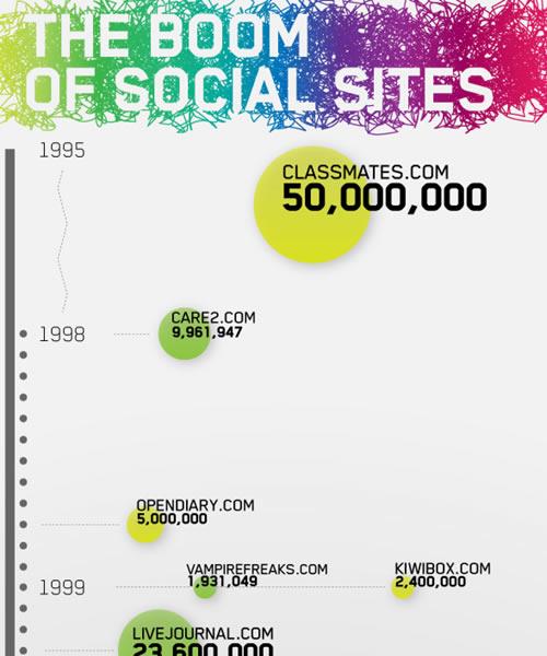 Online Community Boom