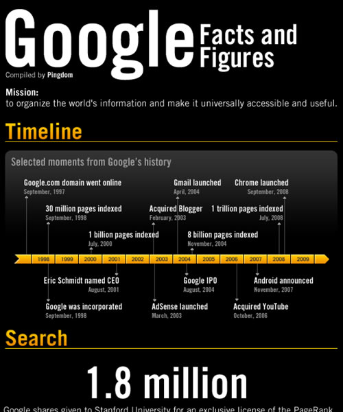 Google Facts and Figures