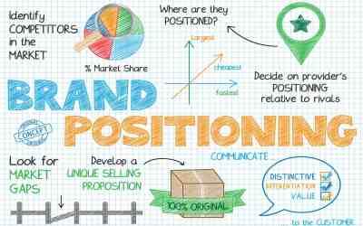 Branding Basics – Part 1