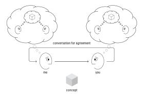 Hugh Dubberly's Conversation for Agreement