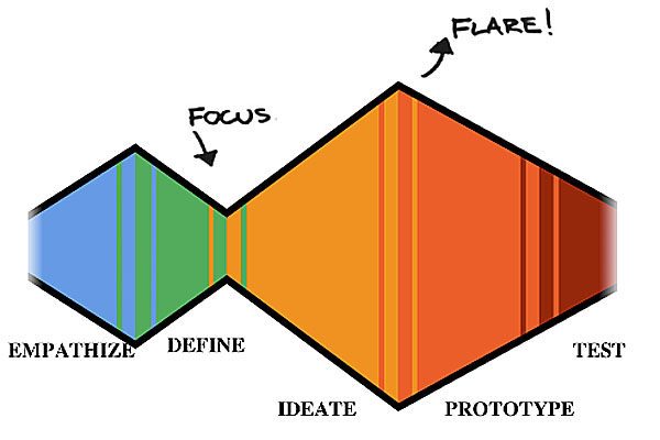 Focus and Flare visual representation