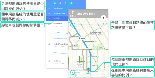 google map UX 觀察指標