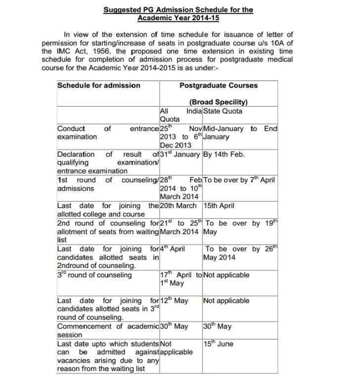 Suggested PG admission schedule for AIPGMEE 2014