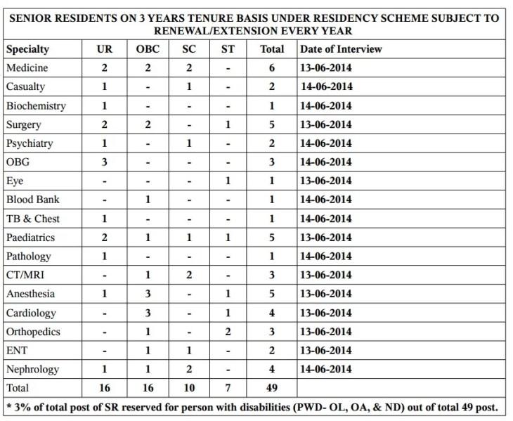 49 Posts of Senior Residents at ESI Hospital, Delhi