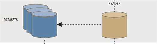Reader Dataset Parameter · FME Desktop Basic Training 2016