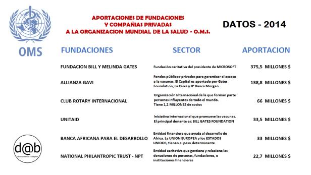 OMS-Financiacion-fundaciones-cias-farmacia-2014 (1)