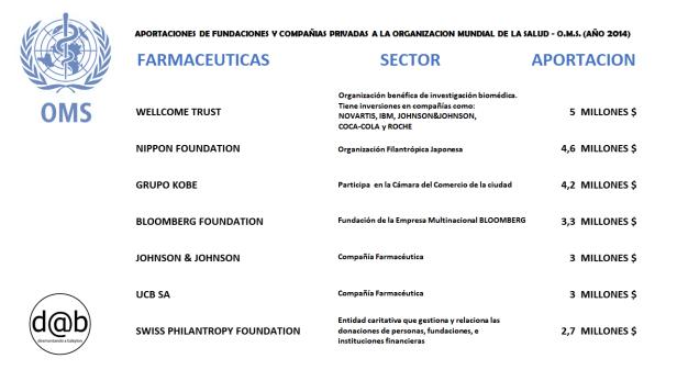 OMS-Financiacion-fundaciones-cias-farmacia-2014 (3)