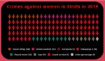 Crime Against Women in Sindh: 132 Murdered, 108 'Killed for Honor' in 2019 Alone