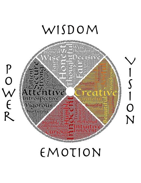 Inteligencia emocional – Despierta y Entrena