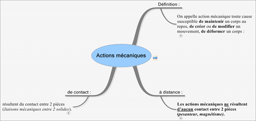 CoursStatModeliserActionMeca (3)NotionsGeneActionMeca