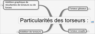 CoursStatModeliserActionMecaTorseurParticularité