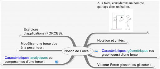 CoursStatModeliserActionMeca (3)NotioForce