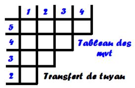 Tableau1