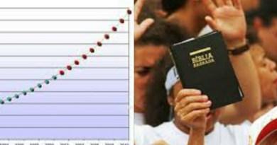 """""""Por que crescem tanto"""": questiona sociólogo sobre crescimento massivo dos evangélicos"""