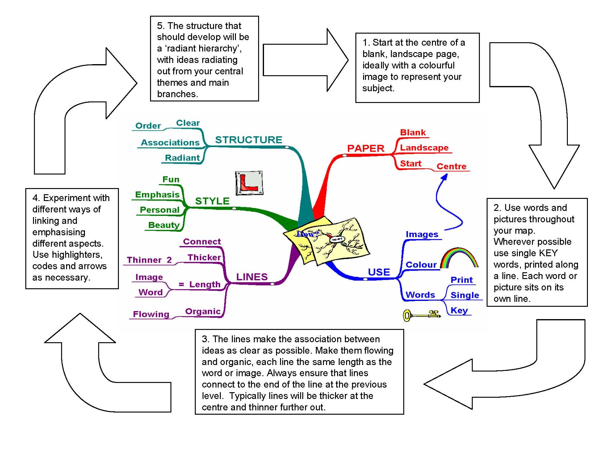 Images About Mindmaps