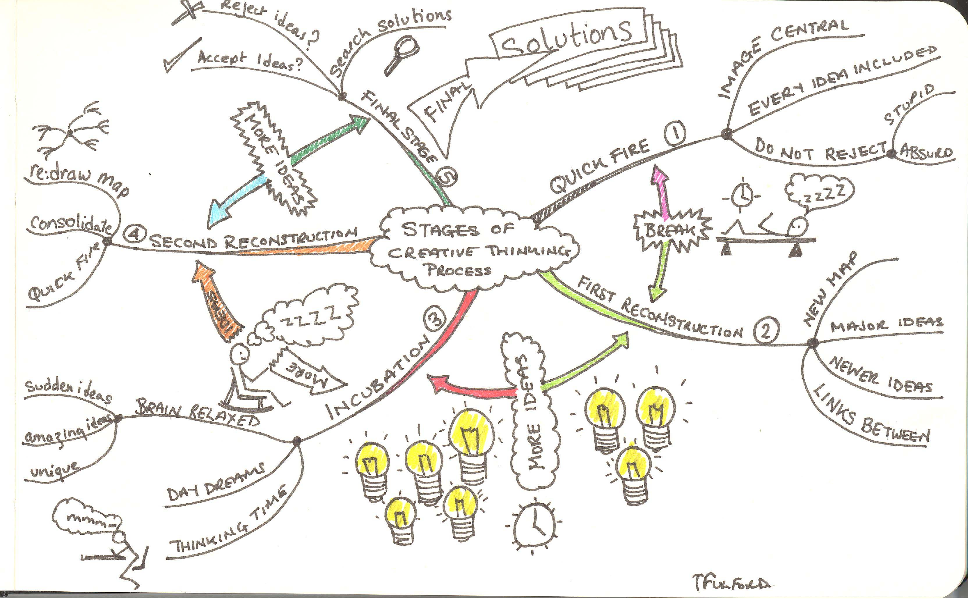 Problem Mapping An Approach To Social Startups