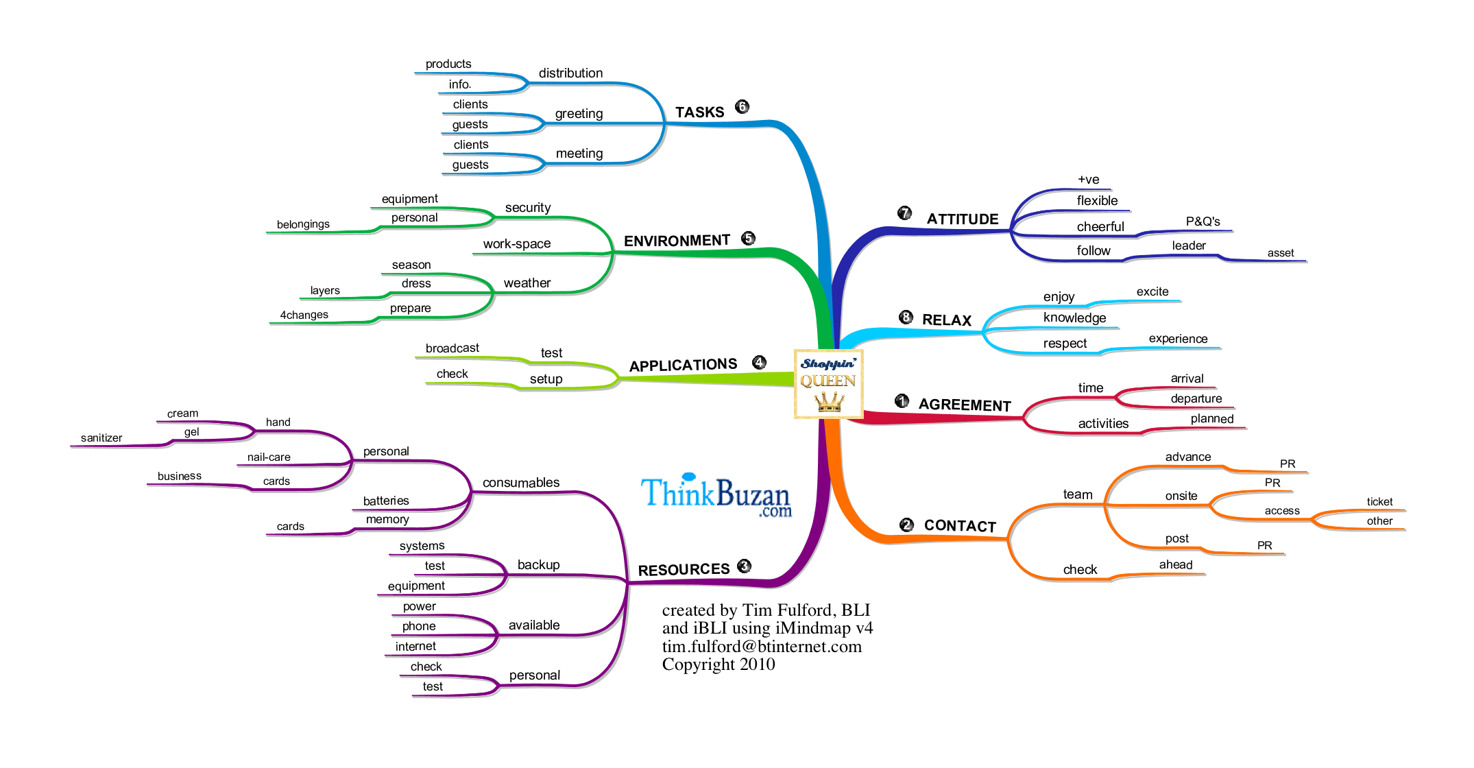 Using Mind Maps In Place Of A Bullet List