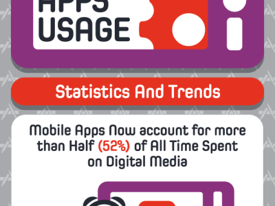 Mobile Apps Usage