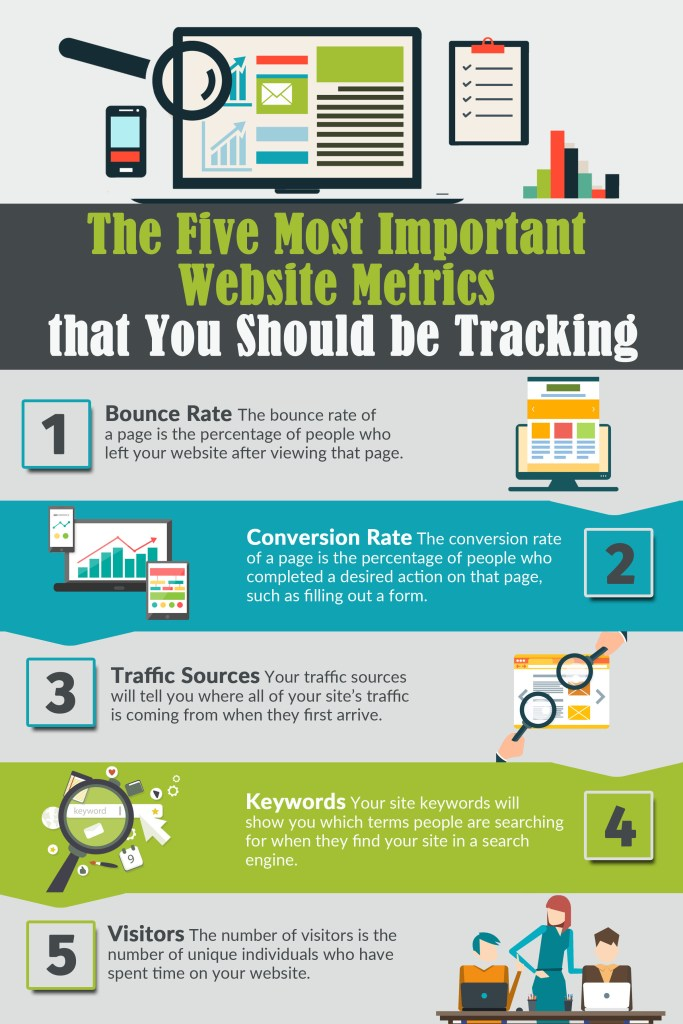 The Five Most Important Website Metrics that You Should be Tracking
