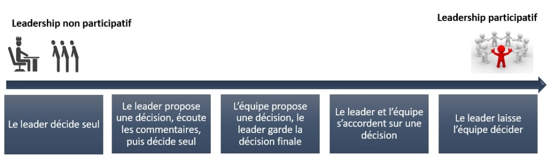 leadership participatif