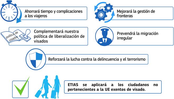 Las ventajas de la autorización ETIAS (Foto: eu-LISA)