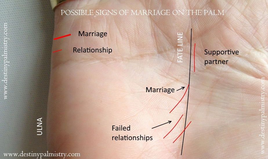 marriage on the palm, relationship lines