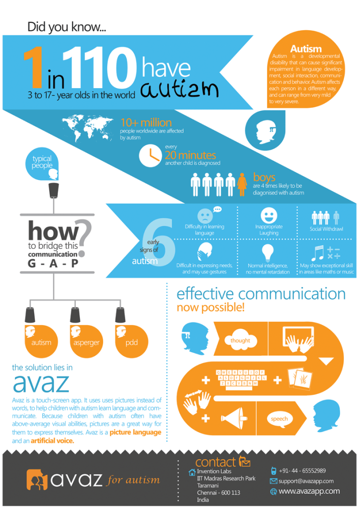 Posters for Avaz - an app for kids with autism (1/2)