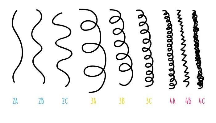 Tipos de Cachos-01