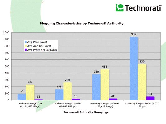 Blogging Characteristics by Technorati Authority