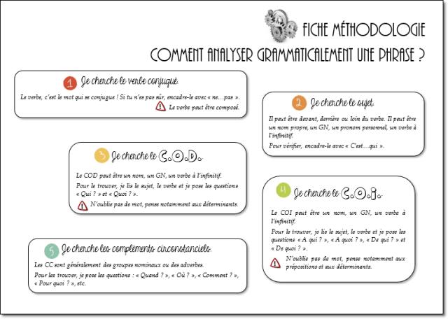 Analyse Grammaticale De Phrases Simples Cm1 Cm2