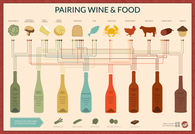 wine-and-food-pairing-infographic