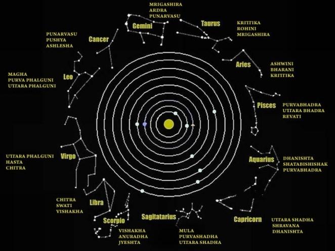 Nakshatra Chart
