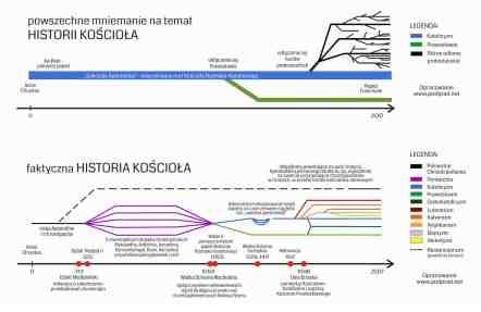 historia_kosciola_chrzescijanstwa