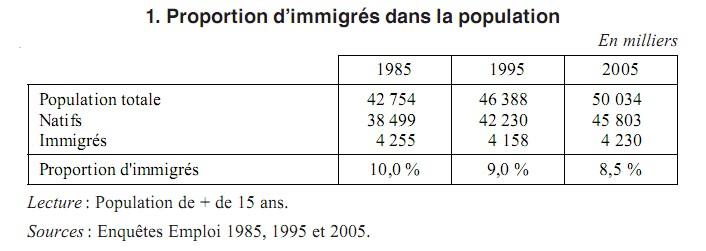 proportion imigrés dans pop franc