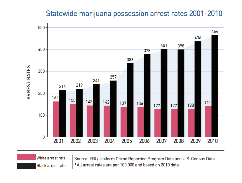 marijuana arrest disparity michigan
