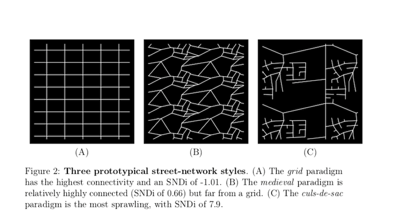 Diagrams of three street-network styles: grid, medieval and cul-de-sac