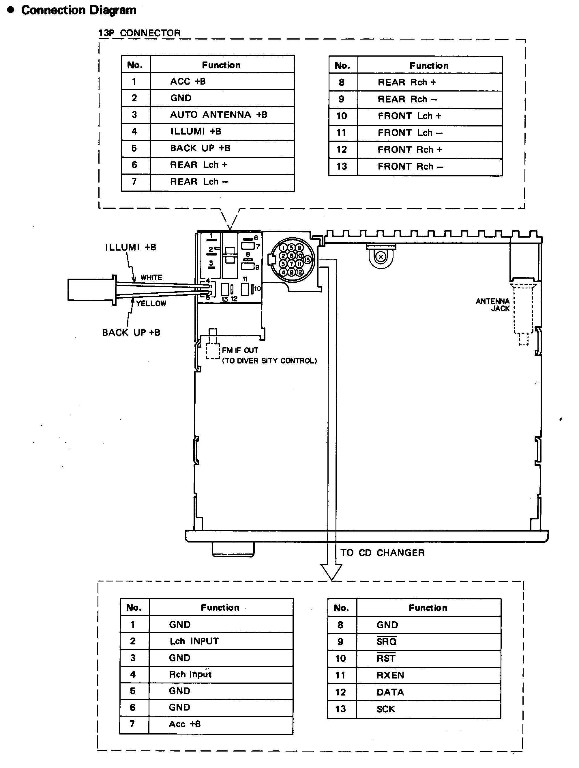 Alpine Iva 800 Car Stereo Wiring Diagram Automotive Block Diagram \u2022 Raptor  Car Stereo Wiring Diagram Alpine Iva 800 Car Stereo Wiring Diagram