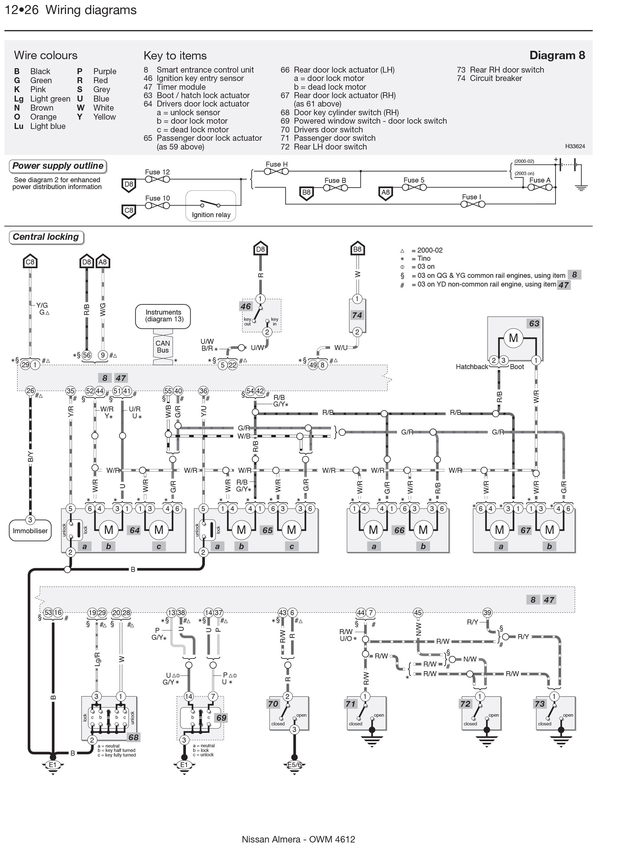 Nissan almera engine diagram my wiring diagram