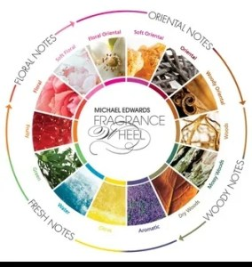 The Fragrance Wheel