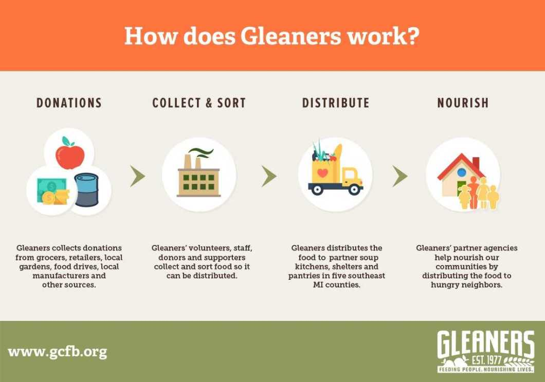 Gleaners Community Food Bank From An Insider's Perspective 1
