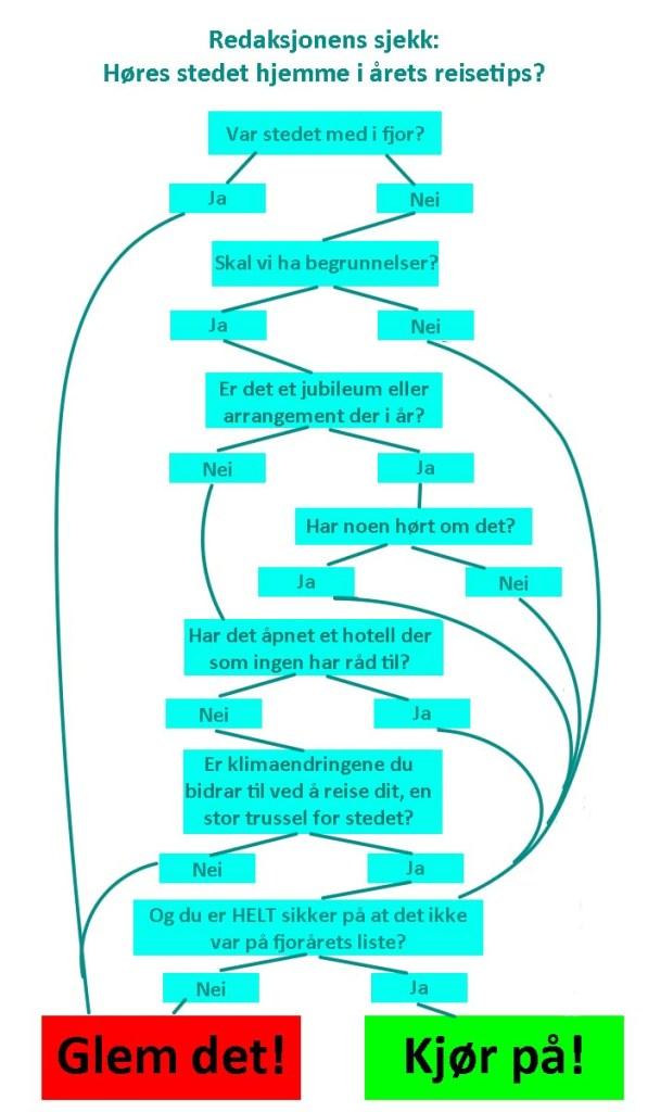 Modell over redaksjonenes reisetips