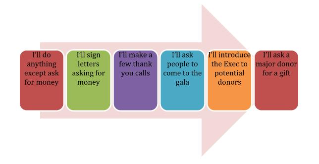 Q & A: Raising a Fundraising Board