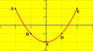 grafiku i funksionit