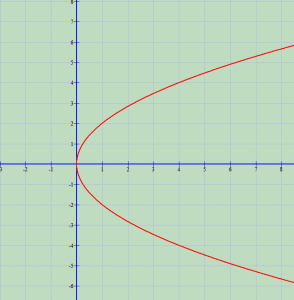 Parabola dhe ekuacioni i saj